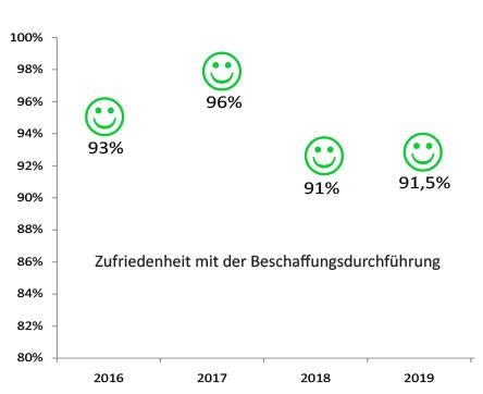 Bild: Diagramm: Kundenzufriedenheit 2016 - 2019
