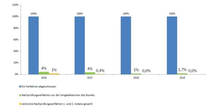 Bild: Diagramm Vergaberechtssicherheit bei EU-weiten Verfahren
