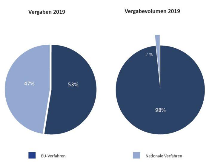 Bild: Diagramm- nationale und EU weite Verfahren