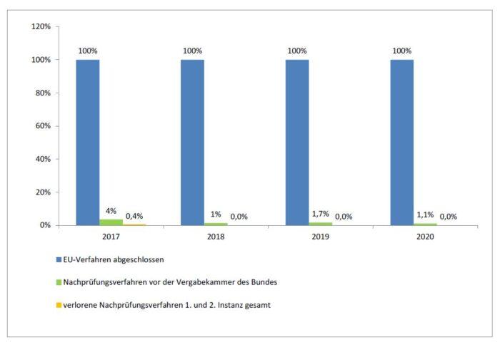 Diagramm: Sehr hohe Vergaberechtssicherheit bei EU-weiten Verfahren